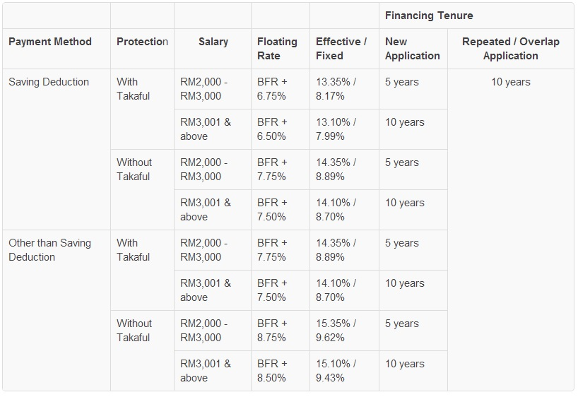 bank rakyat interest rates