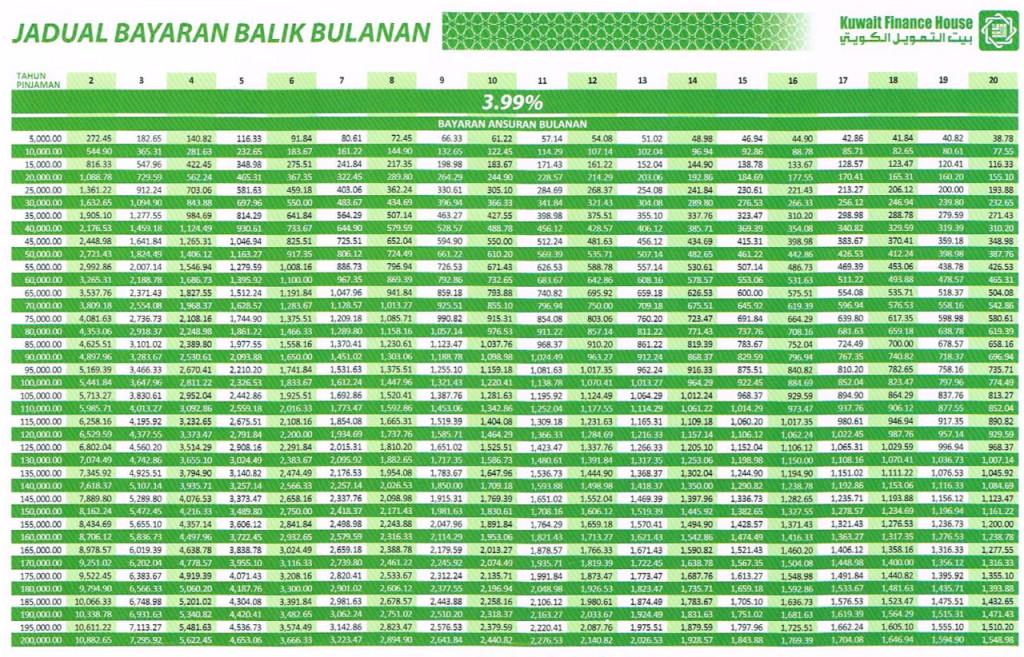 Kuwait Finance House Personal Loan Personal Loan Malaysia Pinjaman Peribadi