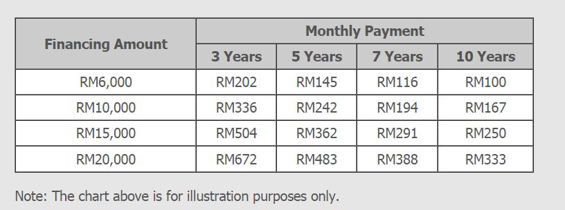 Ocbc Personal Loan Personal Loan Malaysia Pinjaman Peribadi